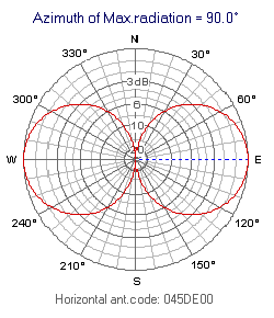 DE: Directional: Figure-of-eight (E.g. Horizontal Dipole)