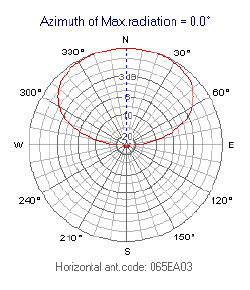 EA: Directional Elliptical (E.g. Yagi, Stacked Array)